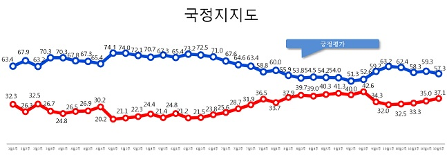 [데일리안 여론조사] '다시 내리막길' 文대통령 지지율 57.3%