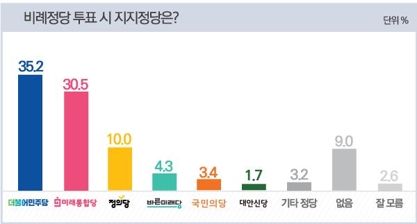 [데일리안 여론조사] 통합당 지지자 81.9%