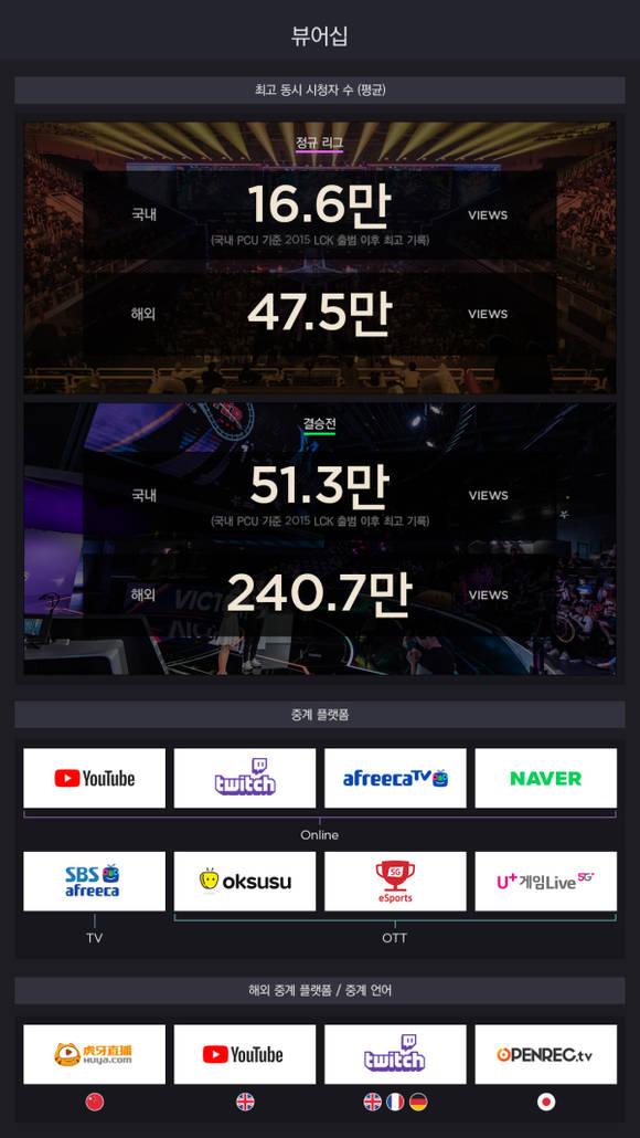 '2019 LCK 서머', 292만명 시청 신기록…46경기 매진 사례