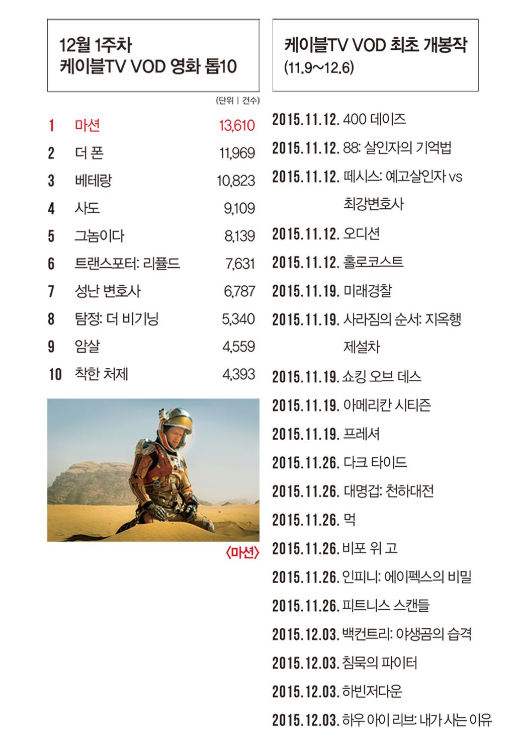 [케이블 TV VOD] 최초 개봉작 <400 데이즈>