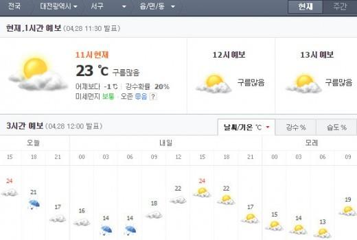 대전날씨, 초여름 기온…퇴근길 비소식