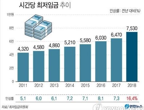 내년 최저임금 7,530원…정부