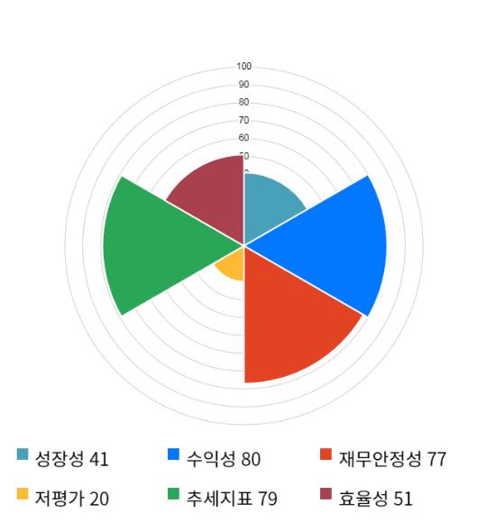현대바이오, 전일 대비 약 5% 하락한 12,300원