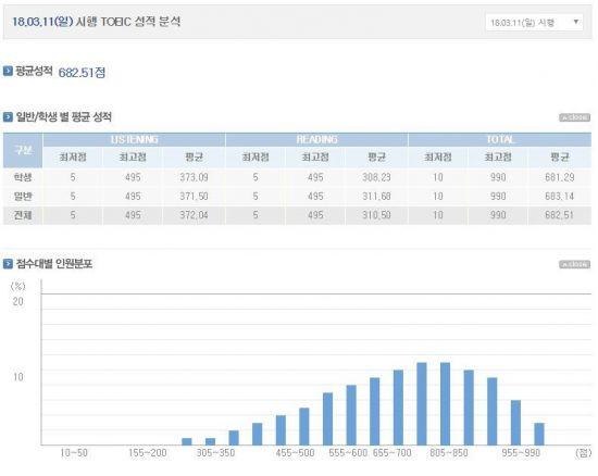 351회 토익 시험 성적 공개…평균은 몇 점?