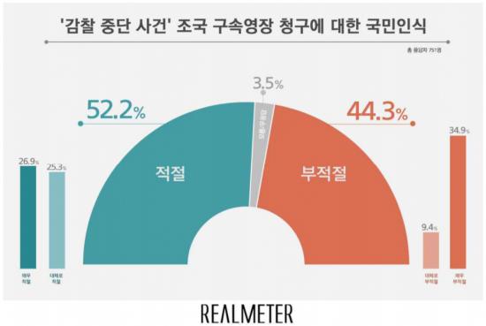 조국 구속 영장 청구, '적절' 52.2% vs '부적절' 44.3%