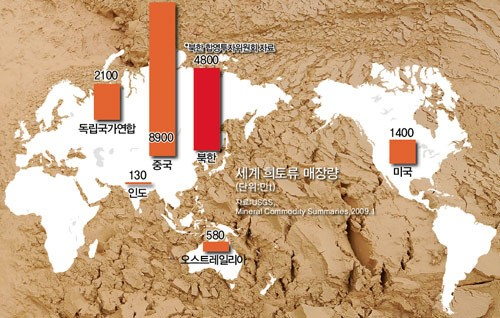 북한 희토류 매장량, 알고보니 세계 2위