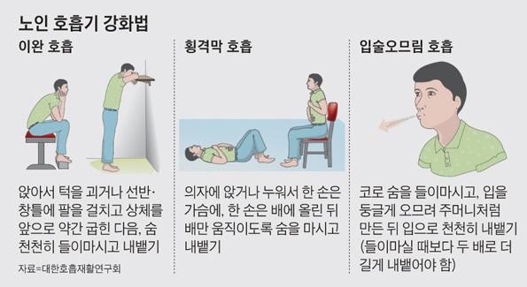 노인 호흡기 강화법… 3가지 호흡법 따라해야