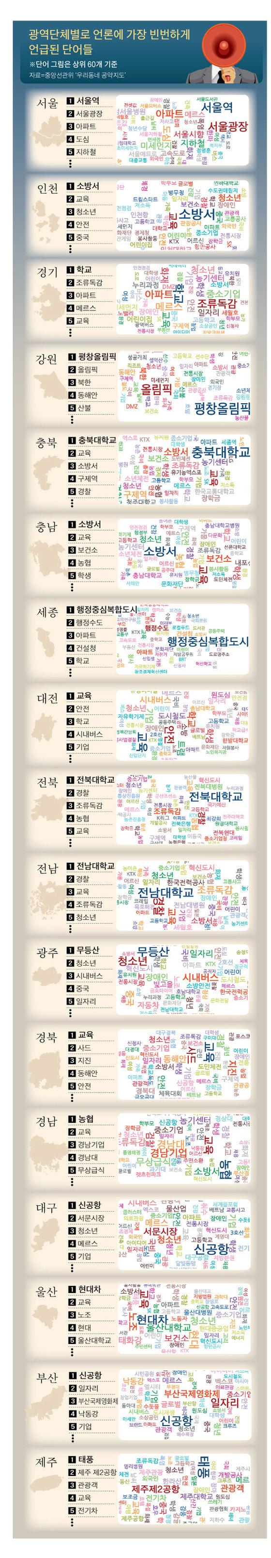 부산 일자리, 울산 현대차 … '공약지도' 보고 제대로 뽑자