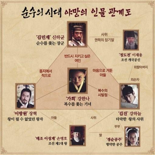 '순수의 시대' 개봉 전 예습 필수…인물 관계도 공개