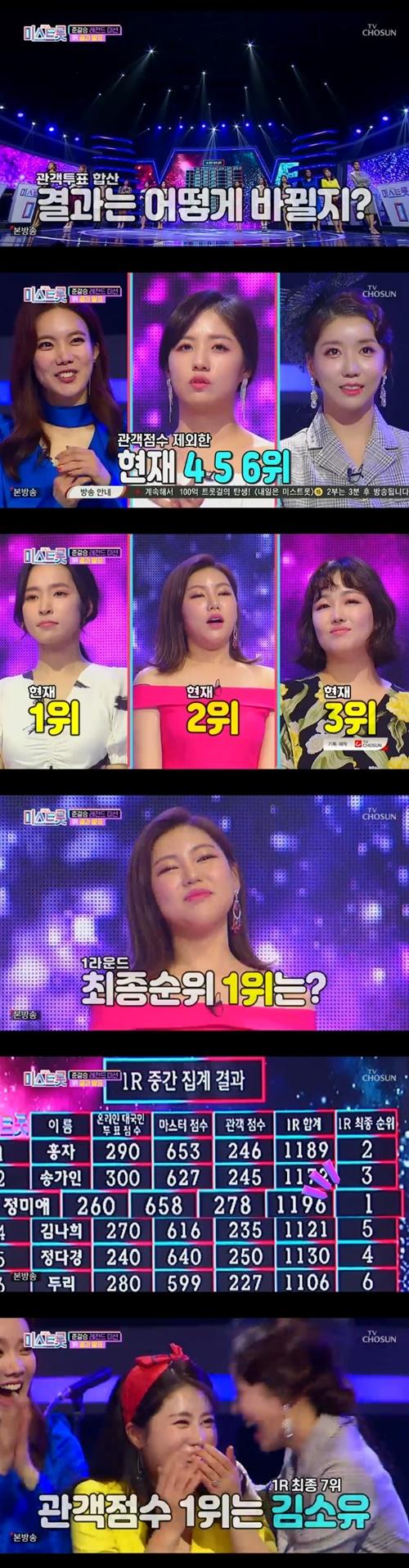 '미스트롯' 1라운드 개인전 1위 정미애, 2위 홍자, 3위 송가인