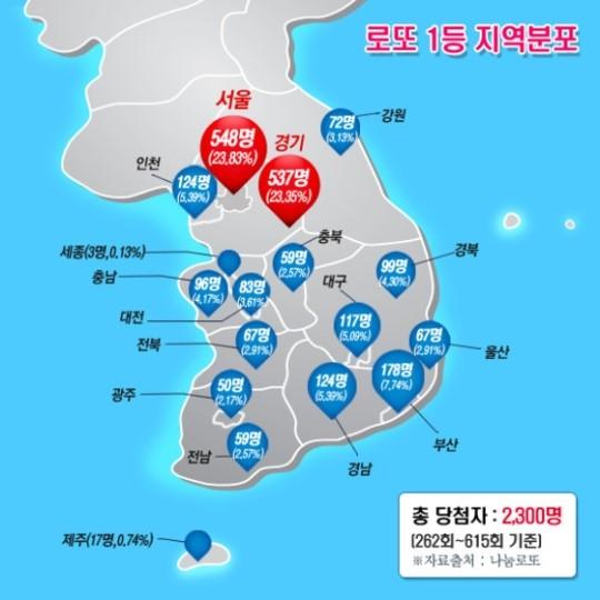 로또 1등 지역분포 살펴보니, 서울 1위, 경기도 2위, 부산 3위