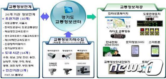 경기도교통정보센터, 실시간 교통정보 신속 제공 소통 기여