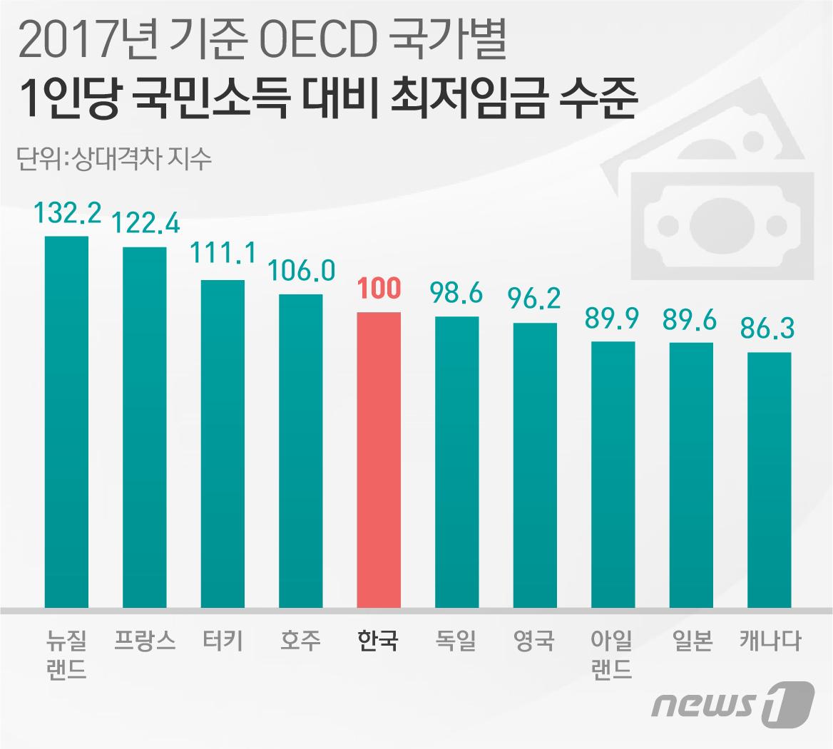 [단독]국민소득 대비 최저임금 이미 OECD 5위…내년 '3위'