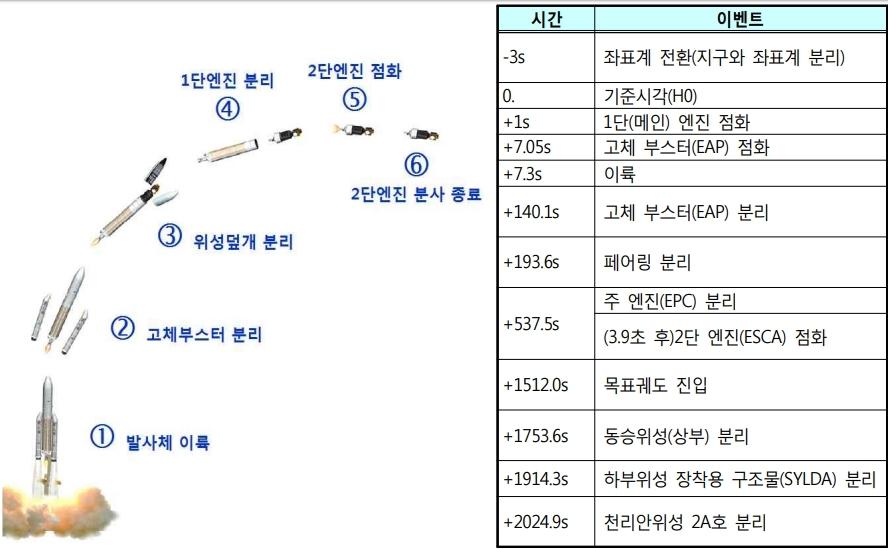 천리안 2A호 발사 성공…세계 3번째 정지궤도 기상위성 보유국
