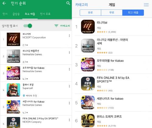 '리니지M' 애플·구글 양대 마켓 최고 매출 1위 달성...레볼루션 넘어서