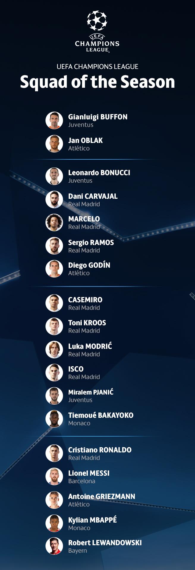 [오피셜] UEFA, 2016-2017 시즌 UCL 올해의 18인 발표···레알 8명