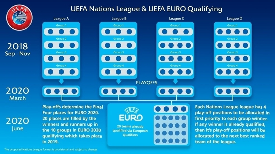 [오피셜] '2018년 창설' UEFA 네이션스리그 구성 완료…아이슬란드 리그A 편성