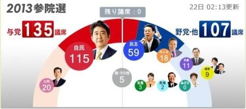 [일본 참의원 선거] 아베 우경화 우려…엔 약세 지속 될 듯