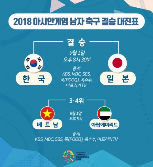 [2018 아시안게임 축구 결승 대진표] '한국-일본', '베트남-아랍에미리트'…경기는 언제?