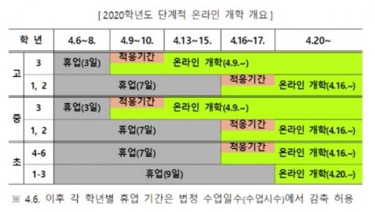 [종합] 고3·중3부터 4월 9일 '온라인 개학'…수능 12월 3일 치른다