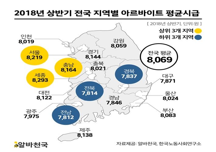 """""""상반기 전국 아르바이트 평균시급 8069원"""""""