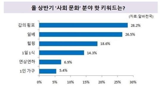 20대 상반기 핫 키워드 '최저시급', '갑의 횡포', '관찰예능'