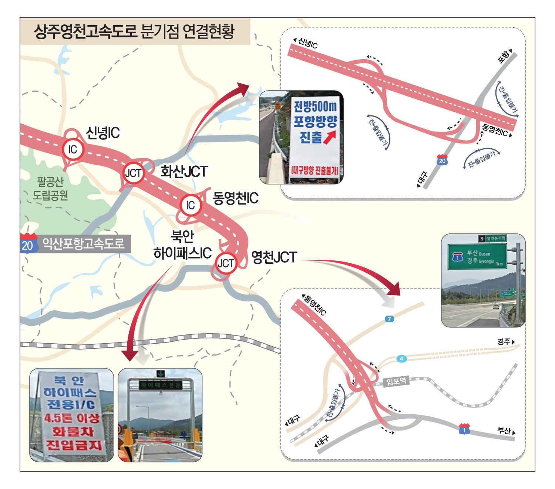 경북도, 상주영천고속도로 화산·영천 분기점 손본다