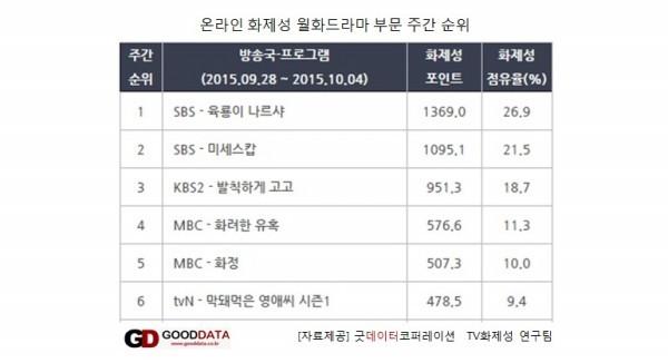 월화드라마 뜨거운 화제성 경쟁, 1위 <육룡이 나르샤> 2위 <발칙하게 고고> 3위 <화려한 유혹>, 시청률 승자는?