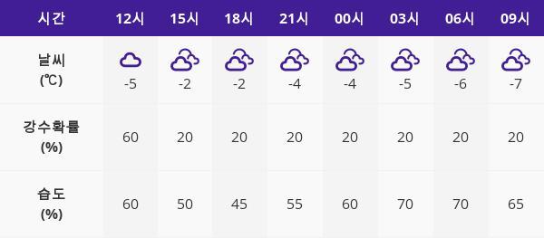 7일 퇴근길  대전 날씨... 최고기온1도 건들바람불어 강수량은 ??