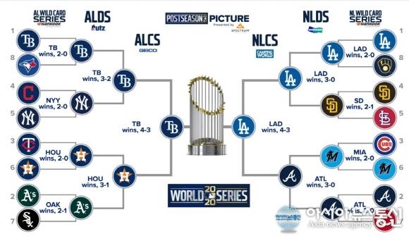 [2020월드시리즈] MLB 월드시리즈 일정·날짜·대진표는?