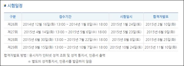 한국사능력검정시험 접수 6일 오후 6시 마감, 합격기준은?