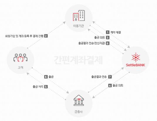 [더벨]민앤지, '세틀뱅크 IPO' 잭팟 예감