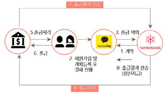 [더벨]세틀뱅크, IPO 본격화…내달 예심 청구