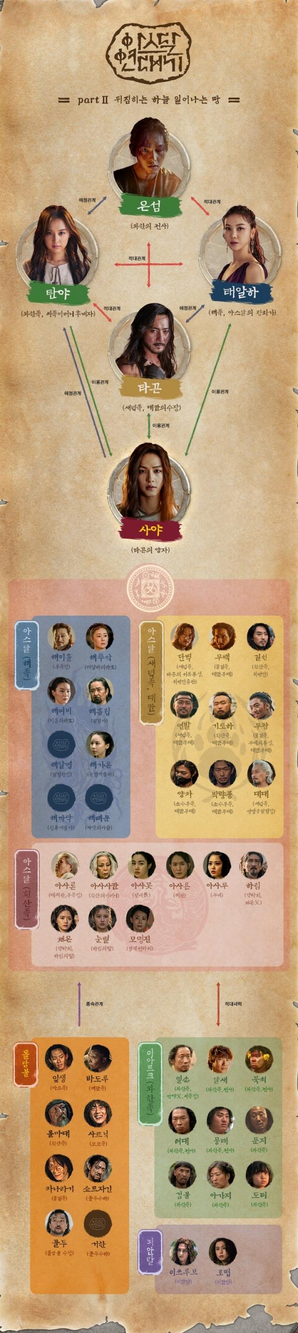 드라마 '아스달 연대기', 인물관계도-등장인물-몇부작-줄거리-송중(은섬)...파트3(시즌3) 방송 날짜는?