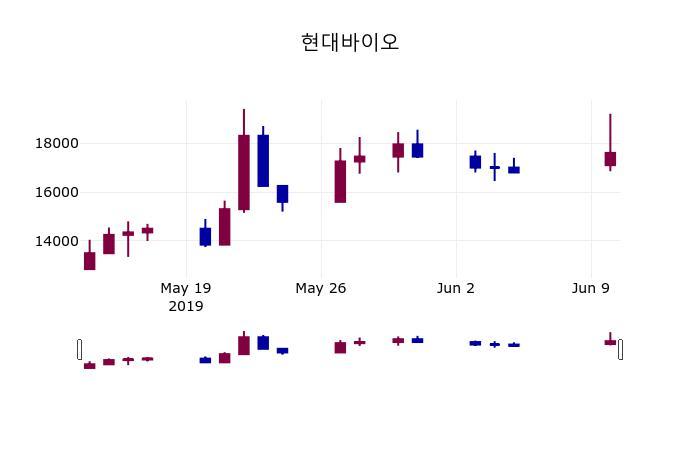 (10일마감정보) 현대바이오 주가 17600원으로 장 마감