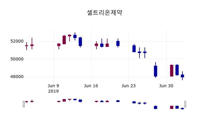 (4일장마감매매동향) 셀트리온제약 주가 46850원으로 장 마감