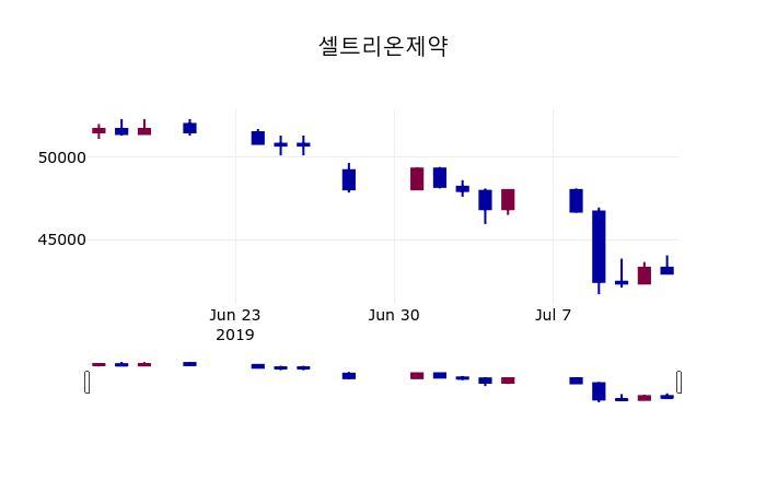 (15일장마감증권시세) 셀트리온제약 주가 41550원으로 장 마감