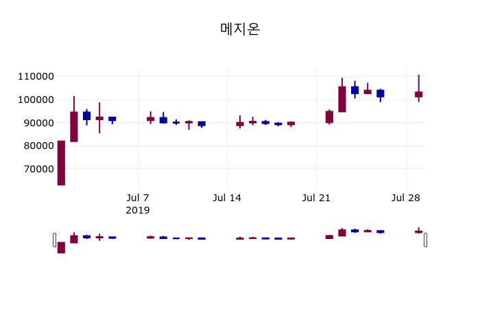 (30일주가마감정보)메지온 104900원 마감