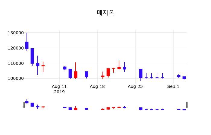 9월 4일 메지온 오늘시세 외 증시동향.... -1.71% 변동폭 보여..