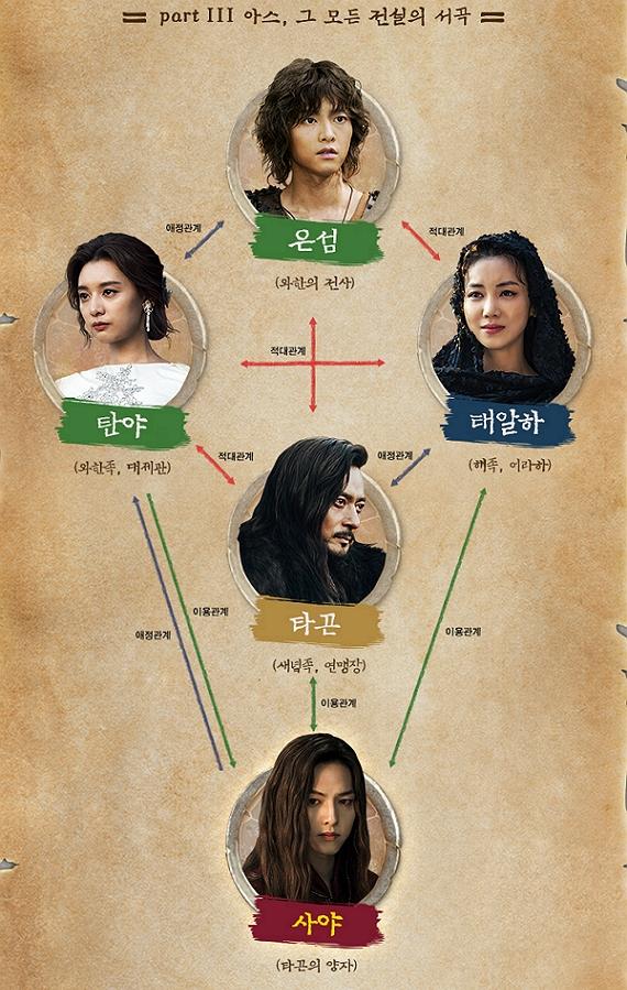 아스달연대기 시즌2(파트3) 인물관계도+줄거리+몇부작? 송중기, 송혜교 이혼 전 모두 촬영