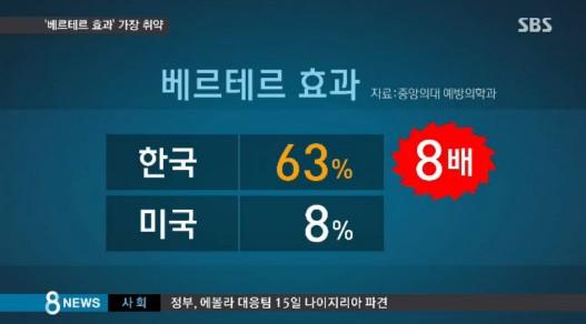 '베르테르 효과' 한국인들이 가장 취약, 그 이유를 살펴보니?