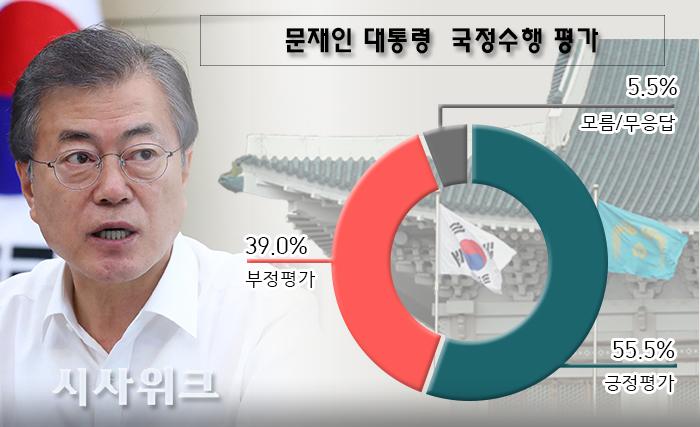 [문재인 국정지지율] 5주 연속 하락하며 50% 중반대로 추락