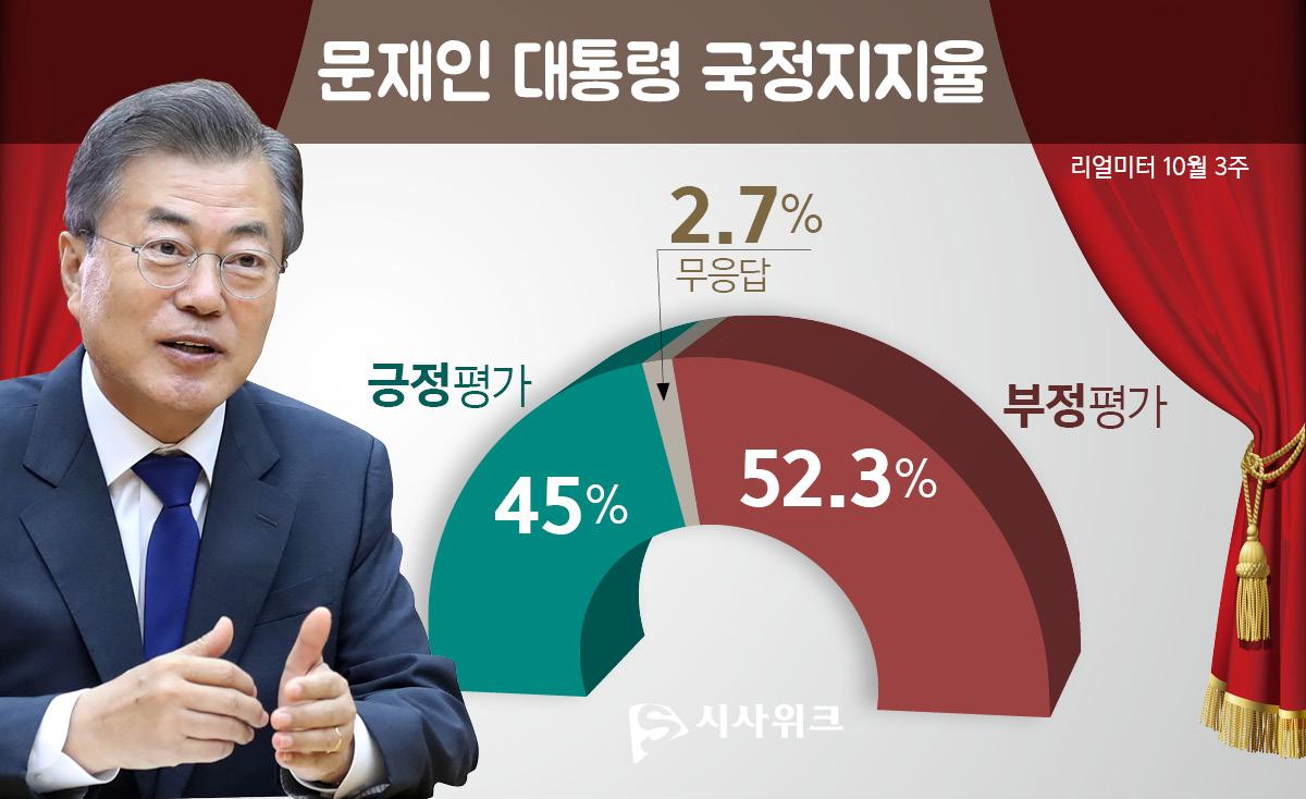 [문재인 국정지지율] 30대서 50%대 중반으로 반등