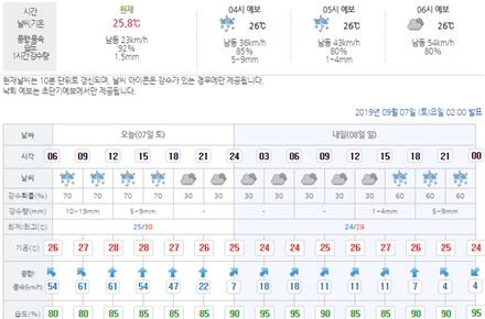 [김해날씨] 태풍 링링영향 바람과 비 김해시도 태풍특보 발효