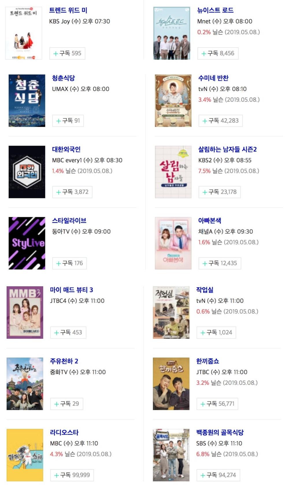 [수요일 예능] 8일 오후 주요 예능 프로그램 편성표-지난주 시청률은?