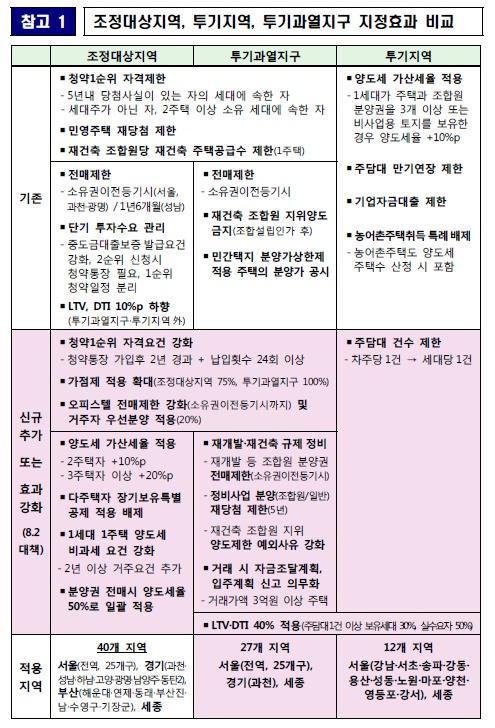 [8·2 부동산 대책-파장과 전망]