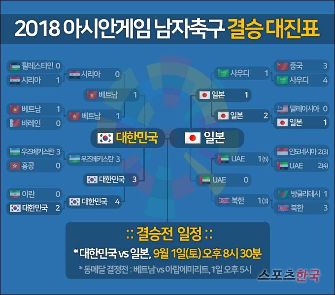 2018 아시안게임 축구 결승 대진표 확정, 한국-일본 '맞대결'