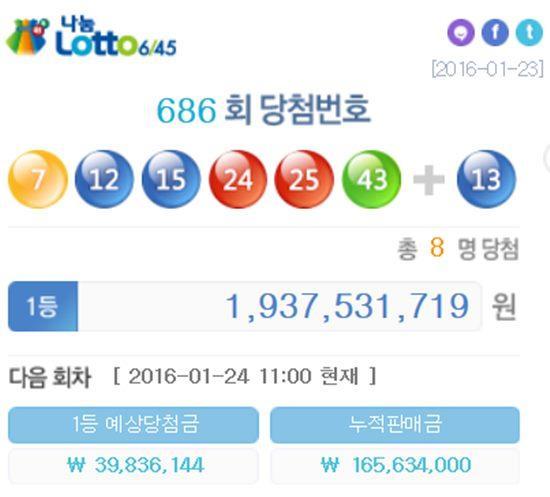 686회차 로또당첨번호 공개, 총 652억 원 팔렸다!