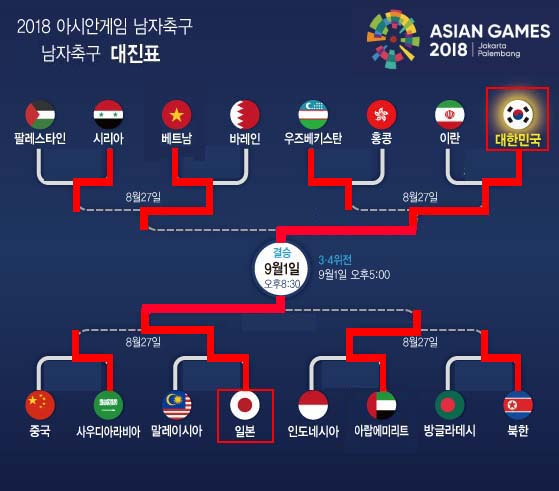 [2018 아시안게임 축구 결승 대진표] 한국-일본 맞대결! '창 vs 방패'