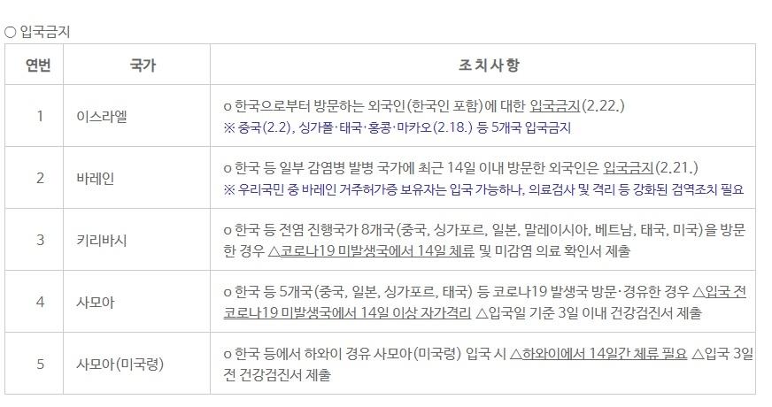 코로나19 관련 해외 5개국서 한국인 입국 금지